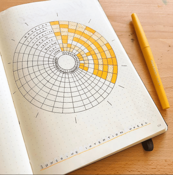 Intention Wheel Habit Tracker by Kim at Tiny Ray of Sunshine